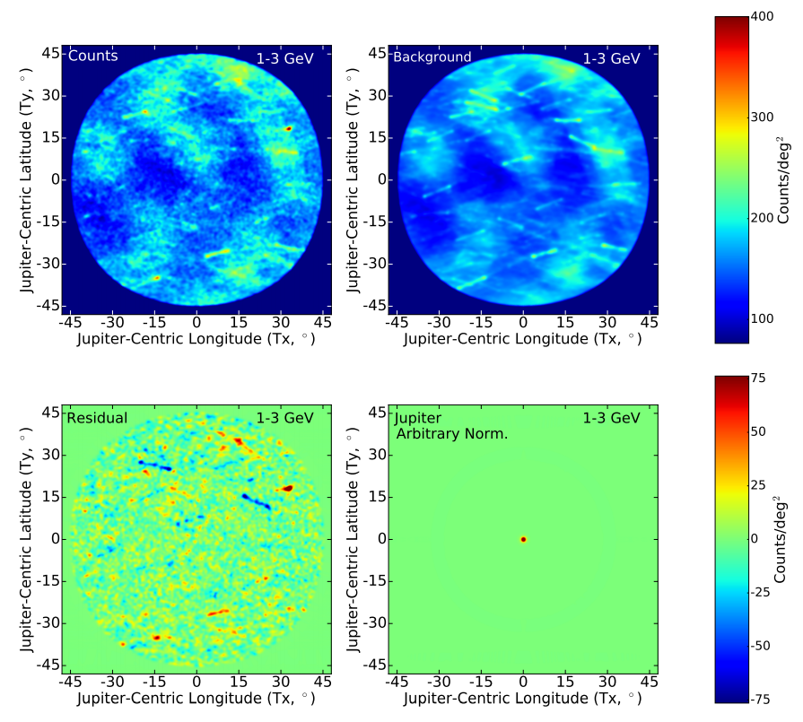 Gamma-ray data in the energy range from 1 to 3 GeV in the vicinity of Jupiter. Top left - including Jupiter, top right - background, bottom left - the difference between data and background, bottom right - Jupiter within the resolution of the Fermi Telescope. Credit: Rebecca Leane and Tim Linden / arxiv.org, 2021