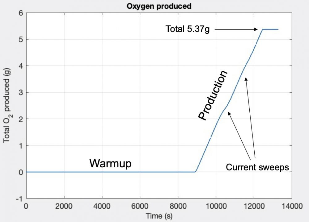 Graph showing the production of oxygen at a rate of 6 grams per hour. Credit: MIT Haystack Observatory