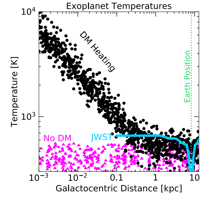 The results of modeling the temperature of known exoplanets with and without taking into account heating due to the annihilation of dark matter at different distances from the galactic center. Credit: Rebecca Leane and Juri Smirnov / Physical Review Letters, 2021