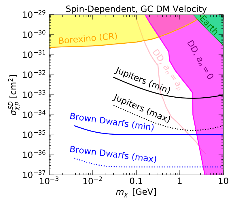 Potential restrictions on the cross section for scattering of dark particles by a proton, depending on their mass when observing the temperature of brown dwarfs (blue lines) and gas giants (black lines). Credit: Rebecca Leane and Juri Smirnov / Physical Review Letters, 2021