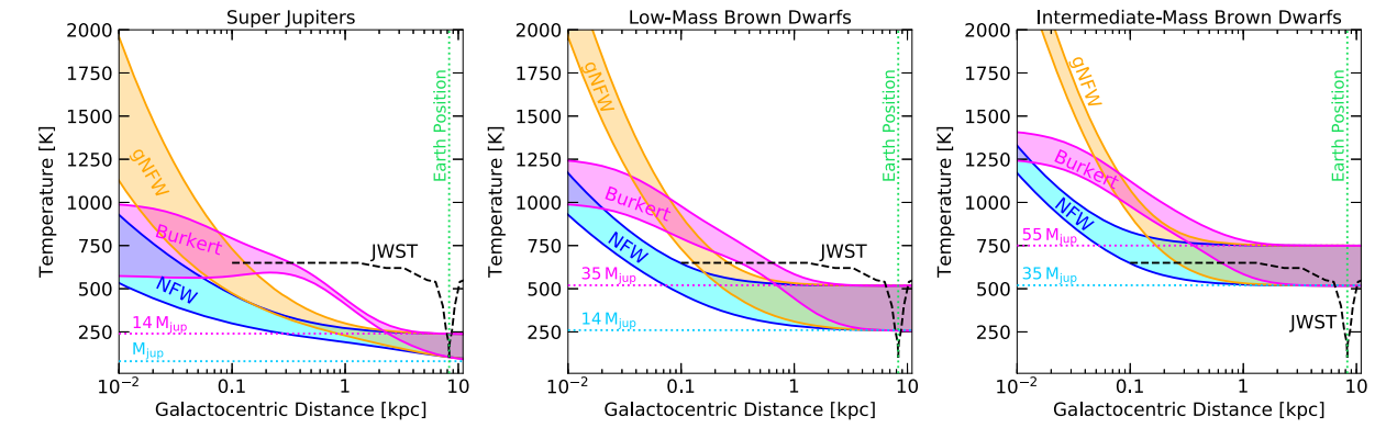 Results of modeling the temperature of gas giants and brown dwarfs of small and intermediate masses for three different profiles of the distribution of dark matter in the galactic halo, depending on the distance of the object from the galactic center. Colored dotted lines - temperature excluding the contribution of dark matter. JWST - James Webb Space Observatory Recording Capability Lower Limit. Credit: Rebecca Leane and Juri Smirnov / Physical Review Letters, 2021