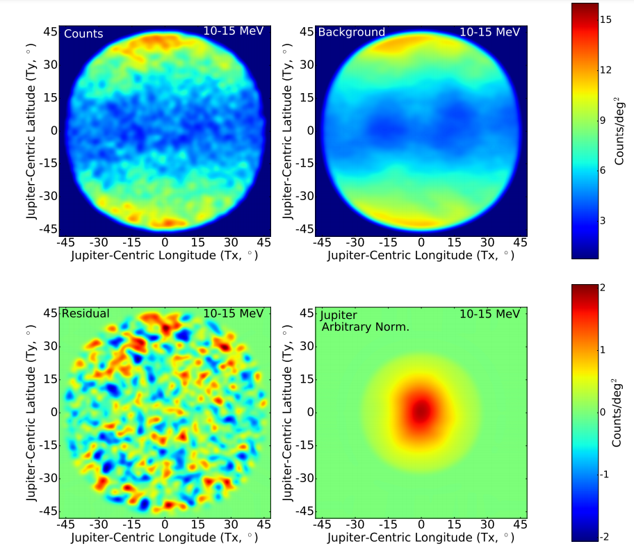 Data on gamma radiation in the energy range from 10 to 15 megaelectronvolts in the vicinity of Jupiter. Top left - including Jupiter, top right - background, bottom left - the difference between data and background, bottom right - Jupiter within the resolution of the Fermi telescope. Credit: Rebecca Leane and Tim Linden / arxiv.org, 2021
