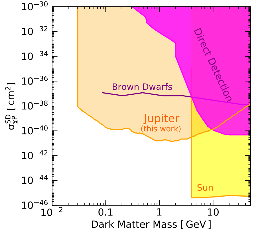 Obtained restrictions on the scattering cross section of a dark particle as a function of the mass. Credit: Rebecca Leane and Tim Linden / arxiv.org, 2021