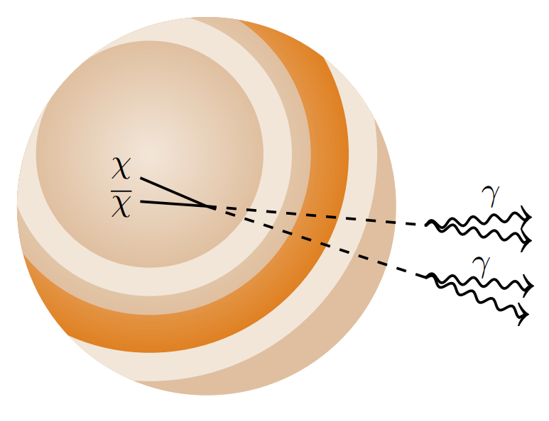 Schematic representation of the annihilation of dark matter in the center of Jupiter with the creation of intermediate long-lived particles and their decay into gamma quanta. Credit: Rebecca Leane and Tim Linden / arxiv.org, 2021