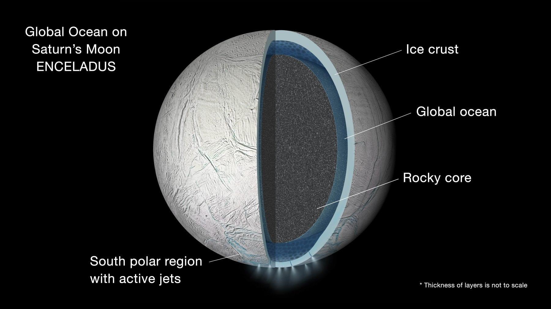 Illustration of Enceladus's interior and its underground oceans. Credit: NASA/JPL-Caltech