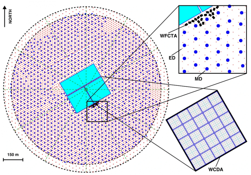 Diagram of the LHAASO observatory. Red dots are scintillation counters, blue dots are muon detectors, blue rectangles are water Cherenkov detectors, black rectangles are Cherenkov detectors with a wide field of view. Credit: Zhen Cao et al. / Nature, 2021