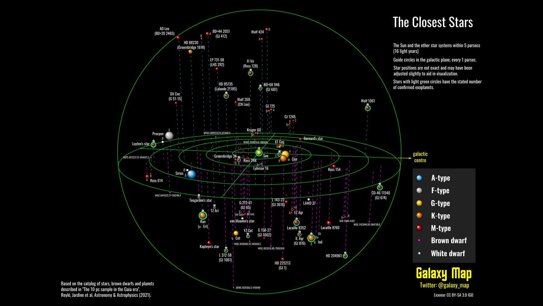Star systems within the 5 parsecs range. Credit: Galaxymap.org