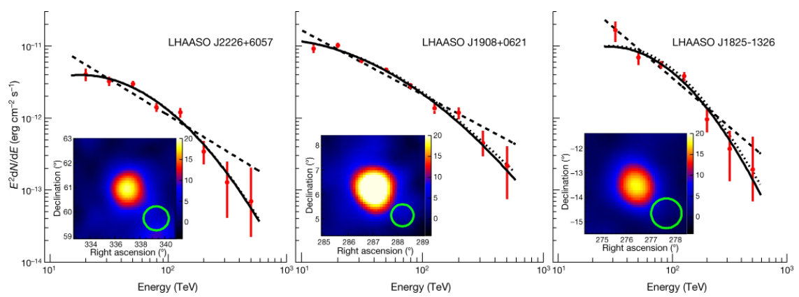 Energy spectra of radiation from three sources and angular distributions of their intensity. Credit: Zhen Cao et al. / Nature, 2021