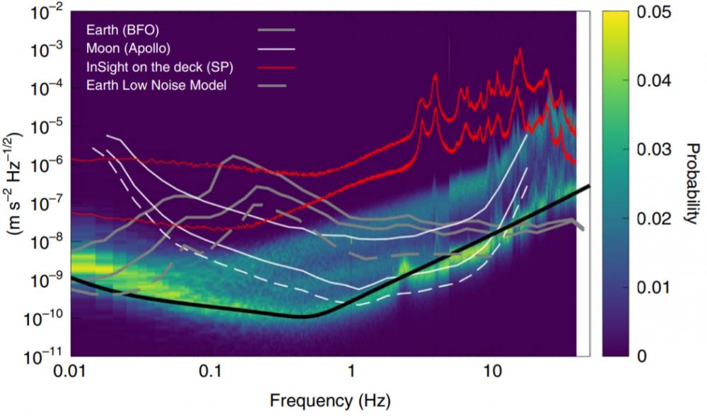 Comparison of seismic noise on Mars, Moon and Earth. Credit: P. Lognonné et al ./Nature Geoscience (2020).