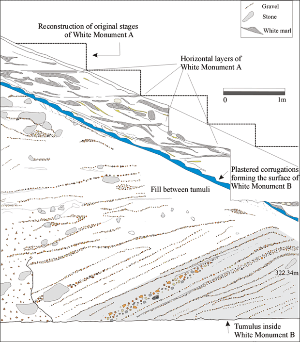 Illustration showing the sections of the White Monuments. Credit: Porter et al. / Antiquity, 2021
