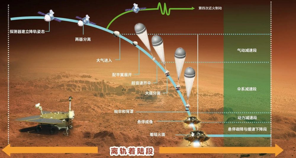 Illustration showing the landing process performed by China's Mars spacecraft. Credit: CNSA