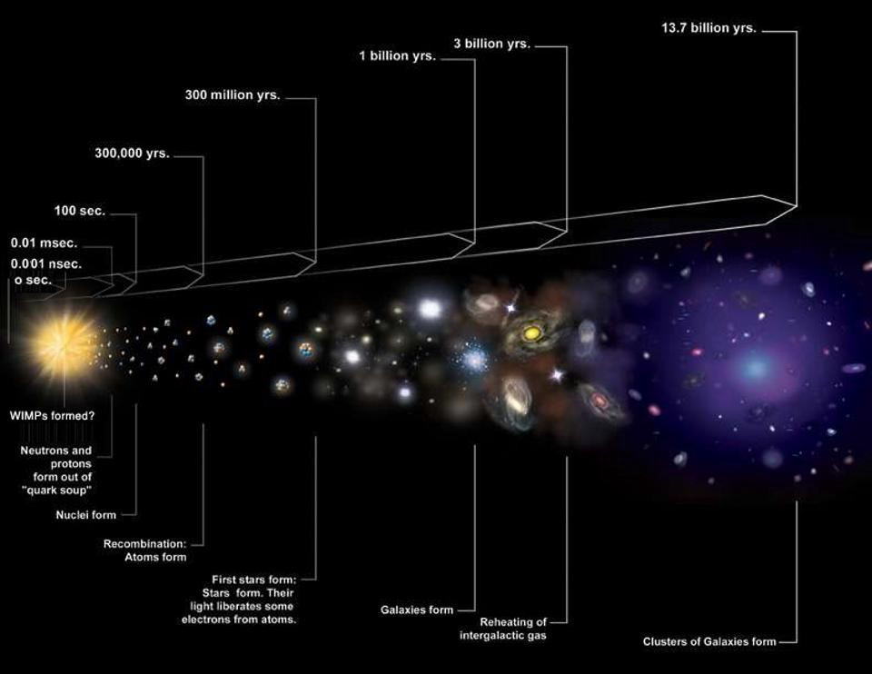 Illustration showing the formation of the universe from the first microsecond after the Big Bang onward. Credit: NASA / CXC / M. Weiss