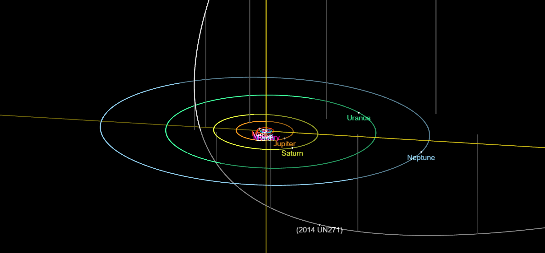 The current position and orbit of the minor planet and possibly the largest Oort Cloud object to date - 2014 UN271, which will make its closest pass to the Sun in 2031. Credit: JPL Small-Body Database