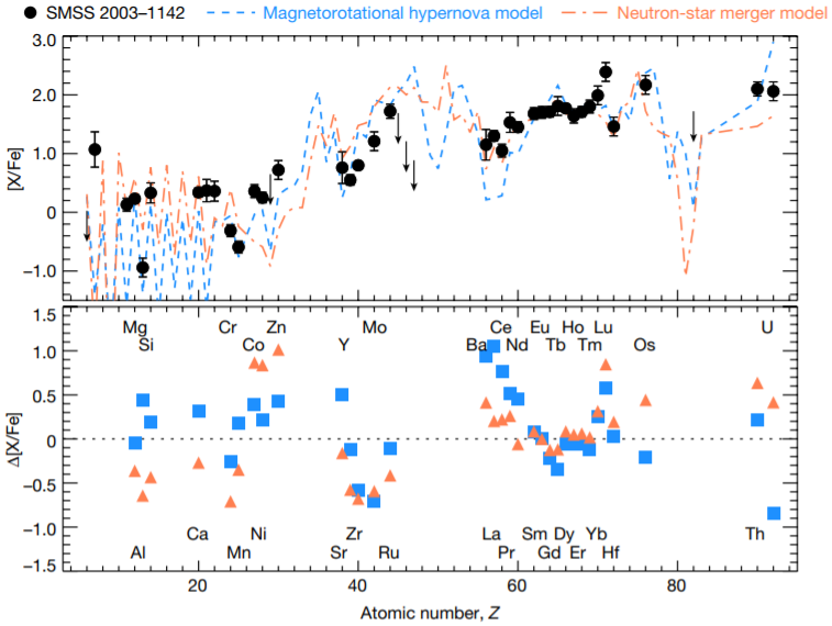 Comparison of the abundance of chemical elements in models of neutron star merger and hypernova with observational data. Credut: D. Yong et al. / Nature, 2021