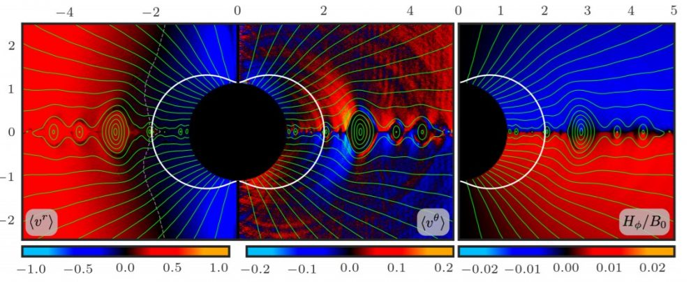 From left to right: mean radial plasma velocity, mean zenith (θ) velocity, azimuthal (ϕ) component of the magnetic field in the black hole magnetosphere. Green lines represent poloidal magnetic field lines. Credit: Ashley Bransgrove et al. / Physical Review Letters, 2021