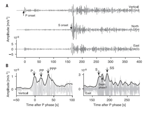Seismogram of the S0235b earthquake (a) and its enlarged sections (b, c). Credit: Amir Khan et al. / Science, 2021
