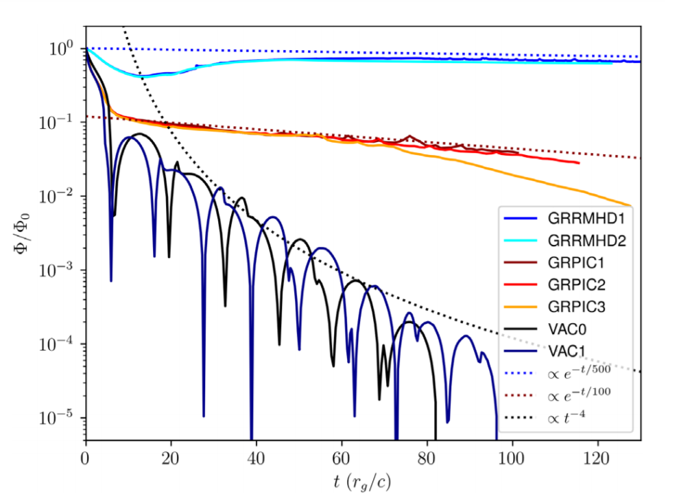 Time dependence of the magnetic flux at the event horizon for vacuum (power law decay), in the GRRMHD (slow exponential decay) and GRPIC (exponential decay) models. Credit: Ashley Bransgrove et al. / Physical Review Letters, 2021
