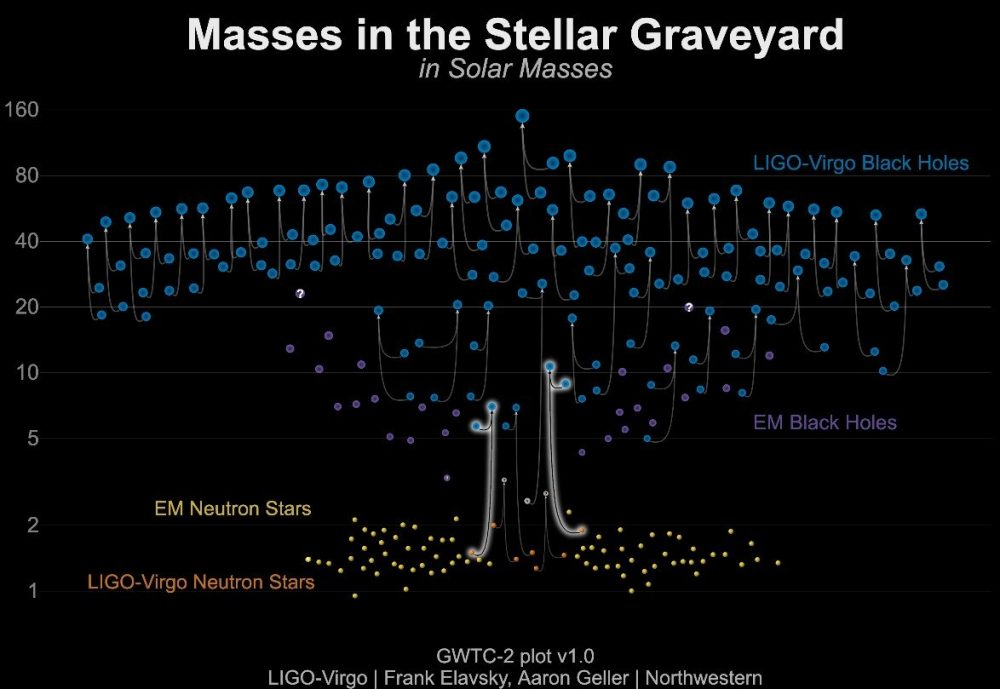 Graphic of the masses of the original and final objects that collided. Credit: LIGO-Virgo/Frank Elavsky, Aaron Geller/Northwestern