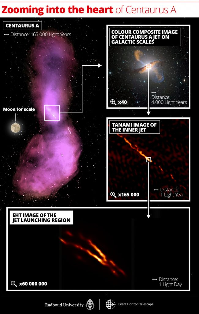 Several images of radio galaxy Centaurus A and its jets. Credit: Radboud University / CSIRO / ATNF / ESO