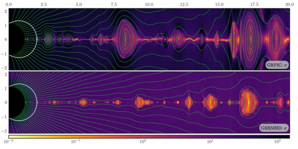 Black hole magnetosphere in the GRPIC (top) and GRRMHD (bottom) models, the color represents the plasma magnetization. Credit: Ashley Bransgrove et al. / Physical Review Letters, 2021