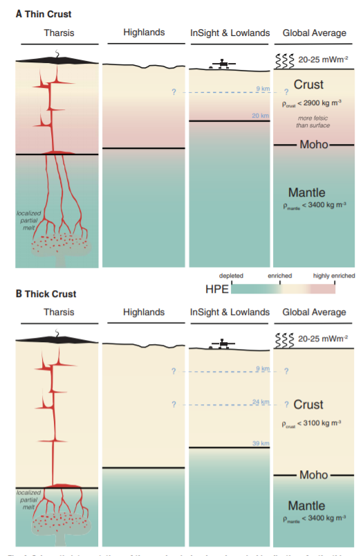 Models of the thin and thick crust of Mars from InSight data. Credit: Brigitte Knapmeyer-Endrun et al. / Science, 2021
