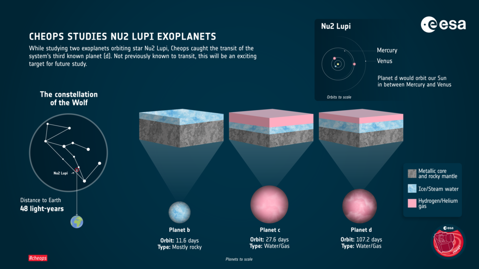 A detailed infographic of the Nu2 Lupi planetary system, which consists of three curious planets, one of which is a unique long-period transiting exoplanet. Credit: ESA / CHEOPS