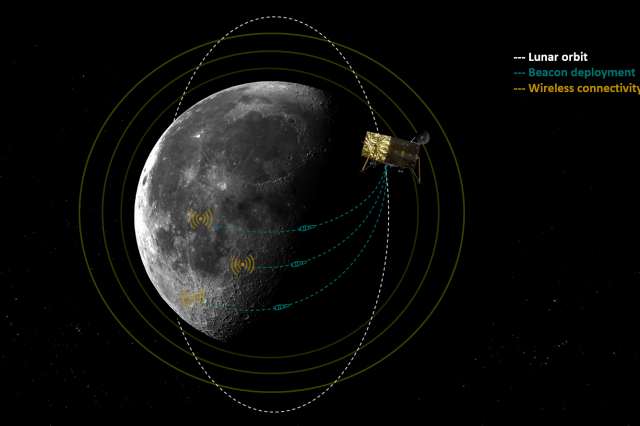 PNT beacons can be deployed in orbit to penetrate the lunar surface and enable consistent wireless connectivity for the lunar navigation system. Credit: Masten