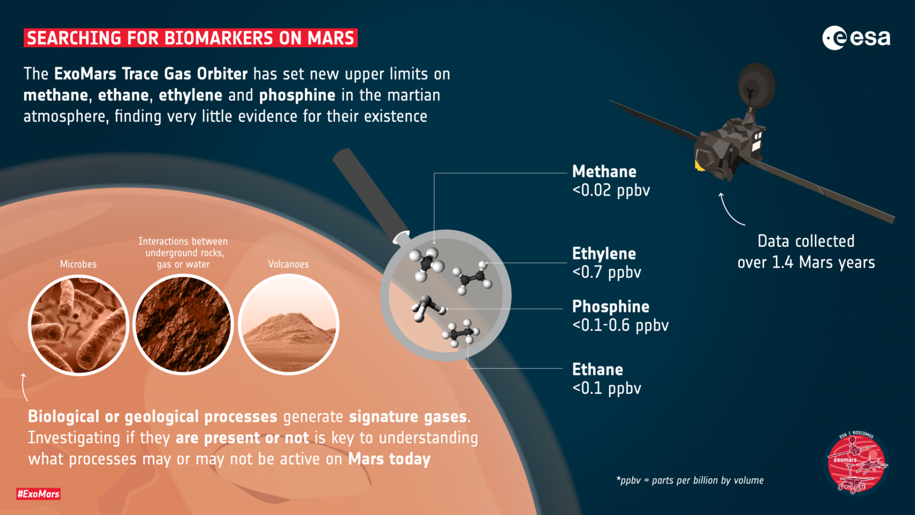 Searching for other biomarkers on Mars. Credit: ESA