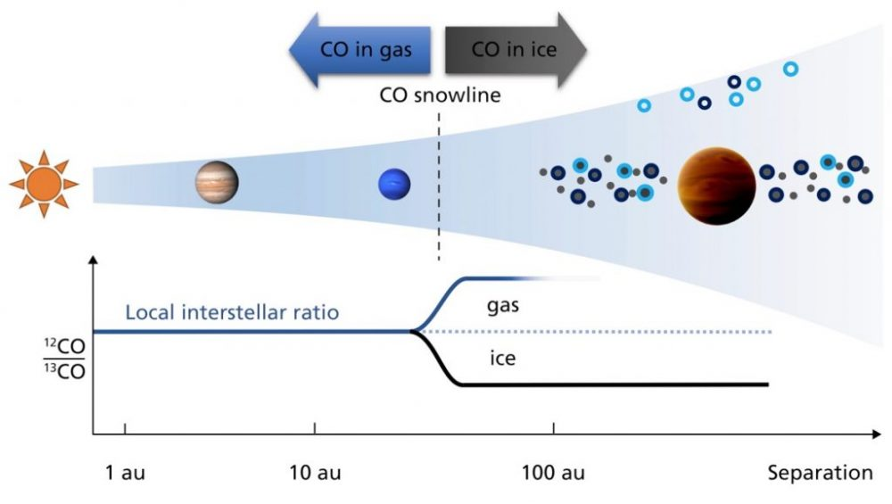 Scheme of the formation of planets closer and farther than the CO snow line; shown for illustration Jupiter and Neptune and exoplanet TYC 8998-760-1 b. Credit: Yapeng Zhang, Leiden Observatory, MPIA Graphics