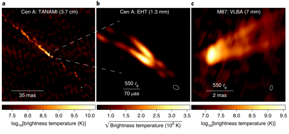 Images of the Centauri jet A (a, b) and the jet of the M87 galaxy (c). Credit: Michael Janssen et al. / Nature Astronomy, 2021