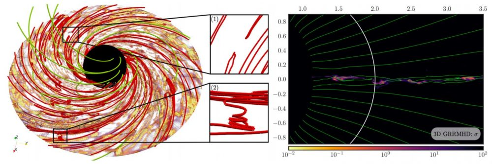 Left: 3D modeling of magnetospheres, green tubes are magnetic field lines that penetrate the event horizon, rope tubes are reconnecting magnetic field lines. Right: 2D slice of the magnetosphere, color represents plasma magnetization. Credit: Ashley Bransgrove et al. / Physical Review Letters, 2021