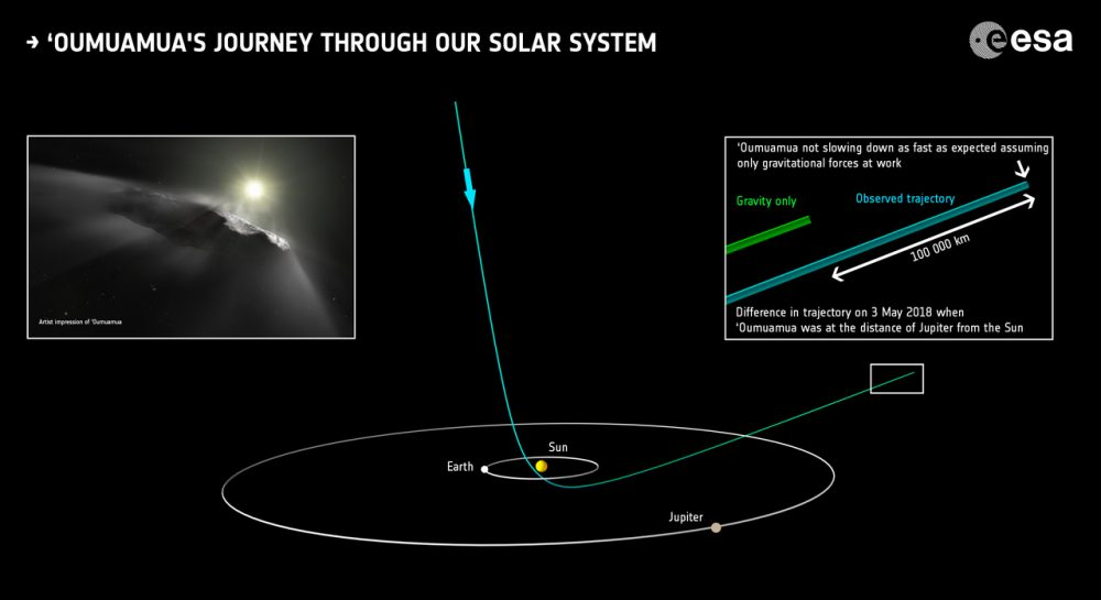 This is how Oumuamua passed through the Solar System. The Galileo Project aims to search for similar incoming objects. Credit: ESA