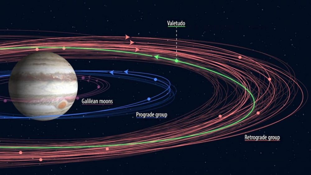 With the only exception of Valetudo (its orbit is shown in green), all known retrograde satellites of Jupiter are in outer orbits (red), and the inner moons (blue, purple) move prograde, in the same direction as the planet. Credit: Carnegie Inst. for Science / Roberto Molar Candanosa