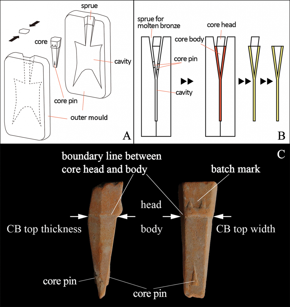 Schematic representation of the process of making paddle coins. Credit: Hao Zhao et al. / Antiquity, 2021