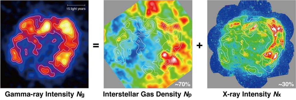 Calculations of gamma-ray intensity, interstellar gas density, and X-ray intensity. Credit: Astrophysics Laboratory, Nagoya University