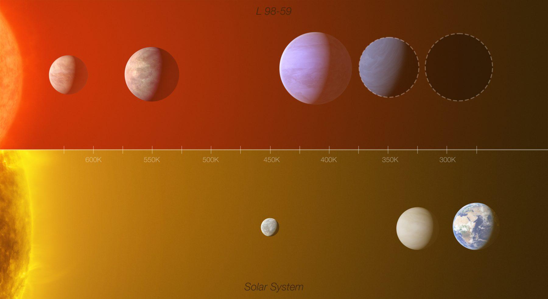 Comparison of the L 98-59 system and the solar system. Credit: ESO / L. Calçada, M. Kornmesser, O. Demangeon