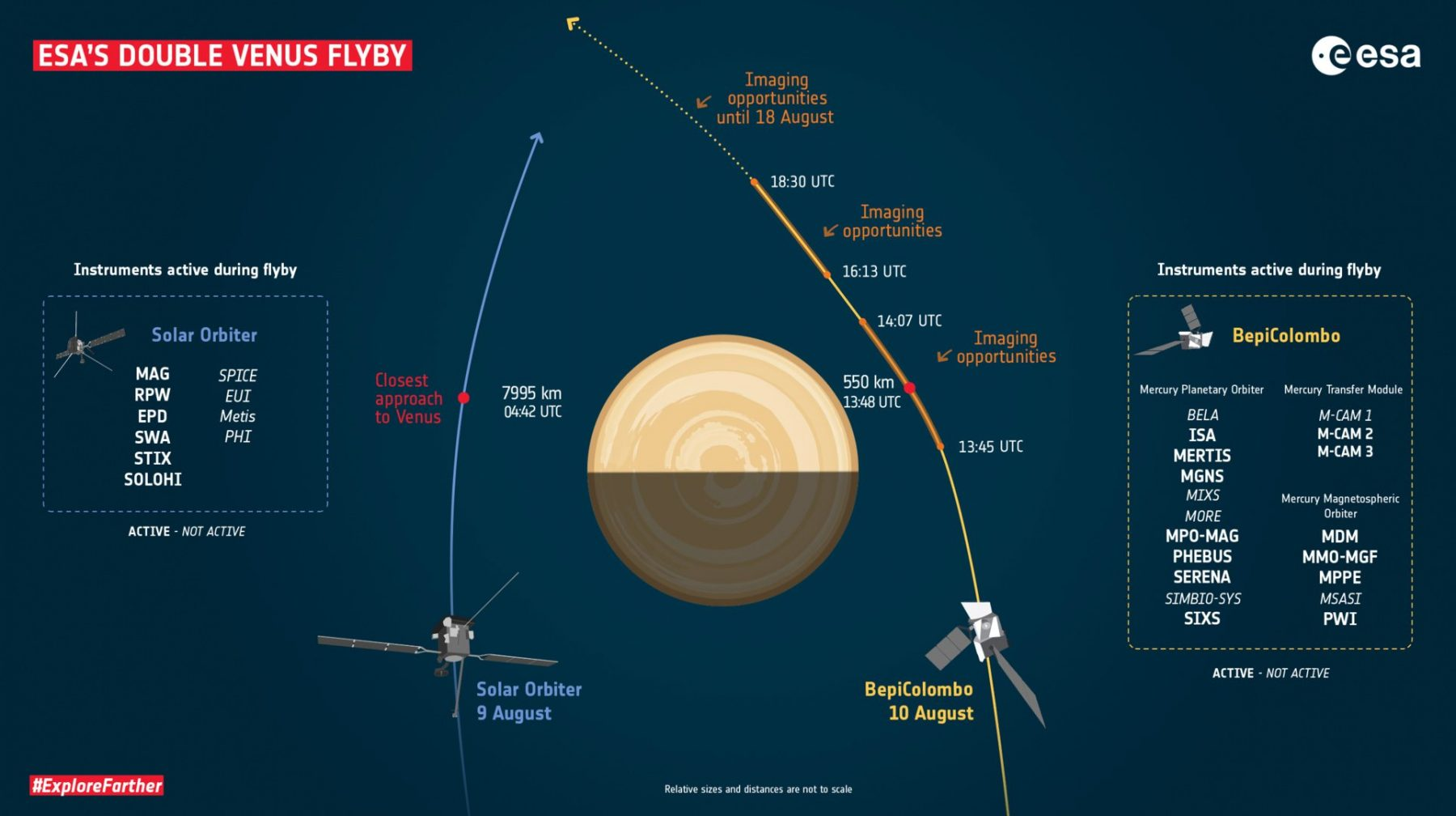 Flight plan of the two Venus flybys which will happen next week. Credit: ESA