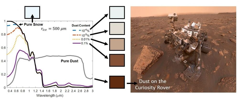 This illustration shows the incredible difference of the color of the snow on Mars based on the amount of dust in it. Credit: NASA/JPL-Caltech/MSSS