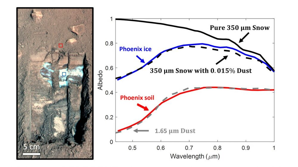 Nasa's Phoenix Mars Lander dug this hole in the Martian surface and found ice a few sentimeters below the ground. The blue square indicates the brightness measurements shown on the right side. Credit: NASA / JPL-Caltech / University of Arizona / Texas A&M University / Ice and soil measurements from Blaney et al. (2009)
