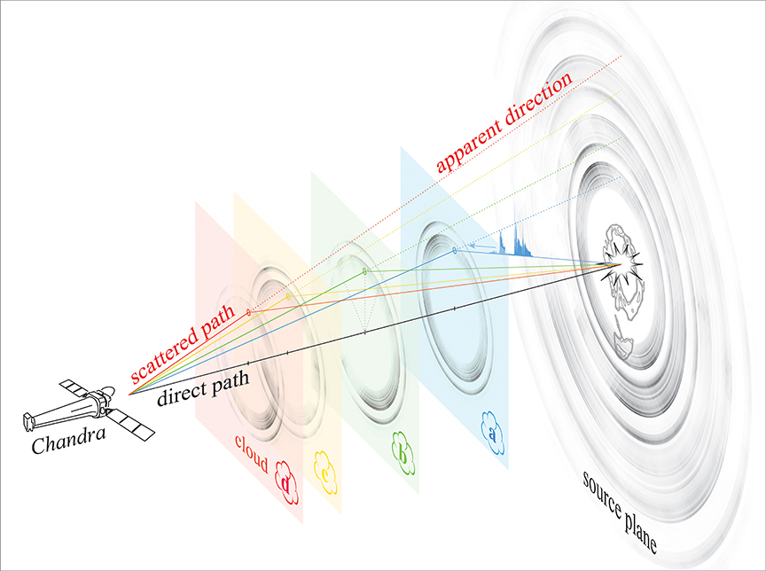The illustration explains why we see X-ray rings of light of different diameters. It is clearly seen that the closer to us the dust cloud is, from which the rays bounce, the smaller the resulting ring. Credit: Univ. of Wisconsin-Madison / S. Heinz