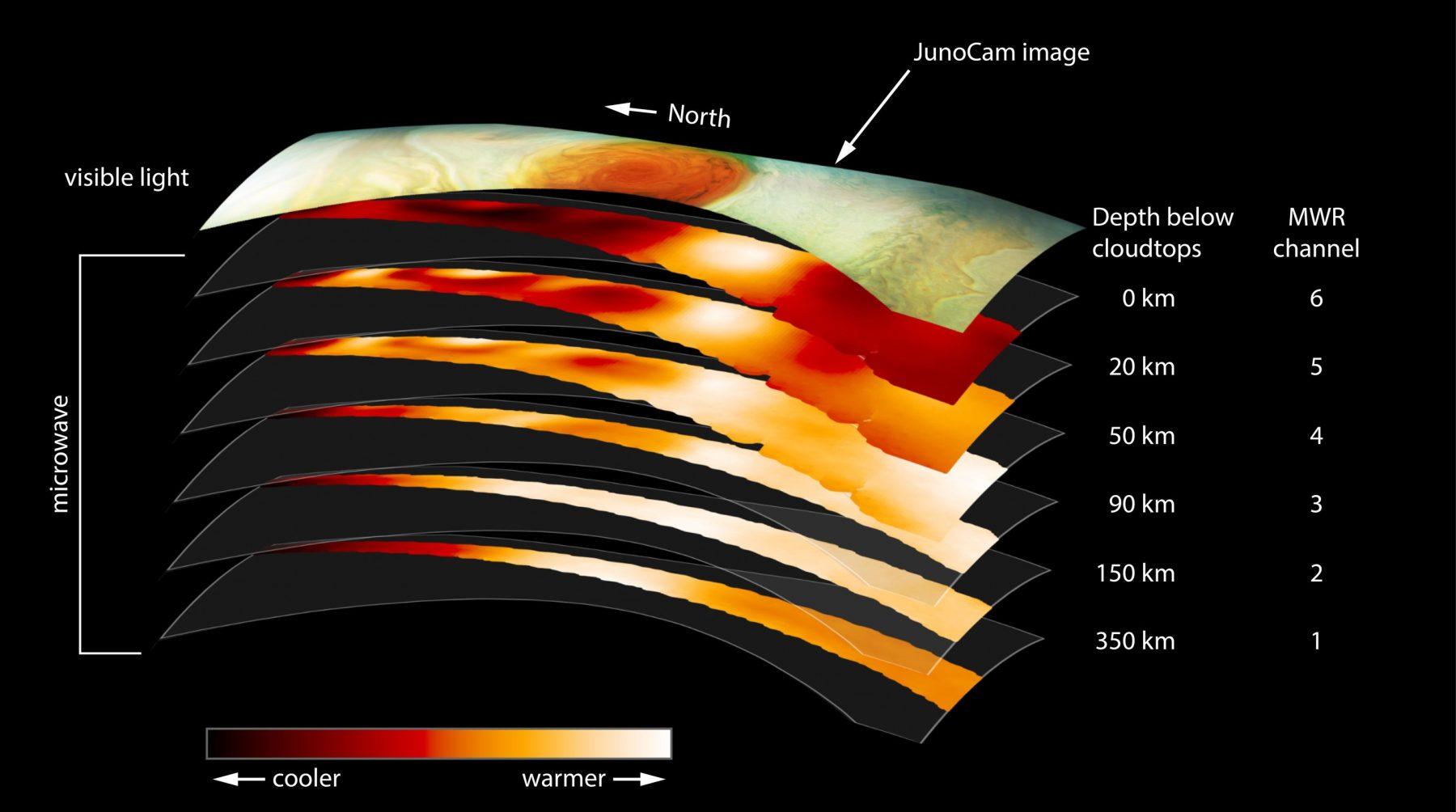 Temperature of different cloud layers. Credit: NASA / JPL-Caltech / SwRI / JHUAPL