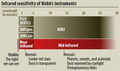 The image shows the range that the telescope instruments will capture. Credit: NASA