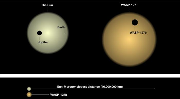 Comparison of the planets of the solar system with WASP-127b. Credit: David Ehrenreich / Université de Genève, Romain Allart / Université de Montréal