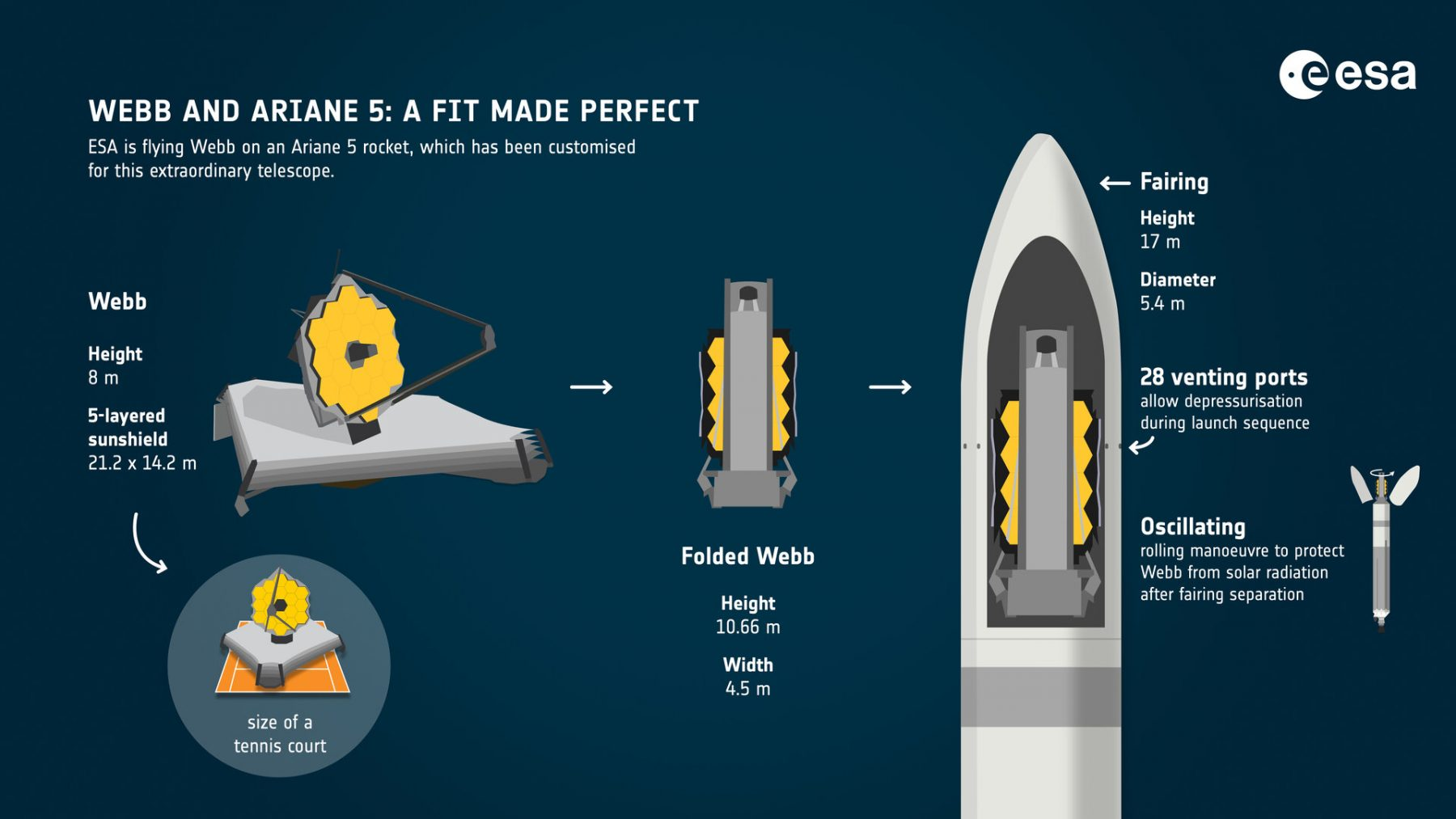 The James Webb telescope will be launched on an Ariane 5 rocket. Credit: ESA