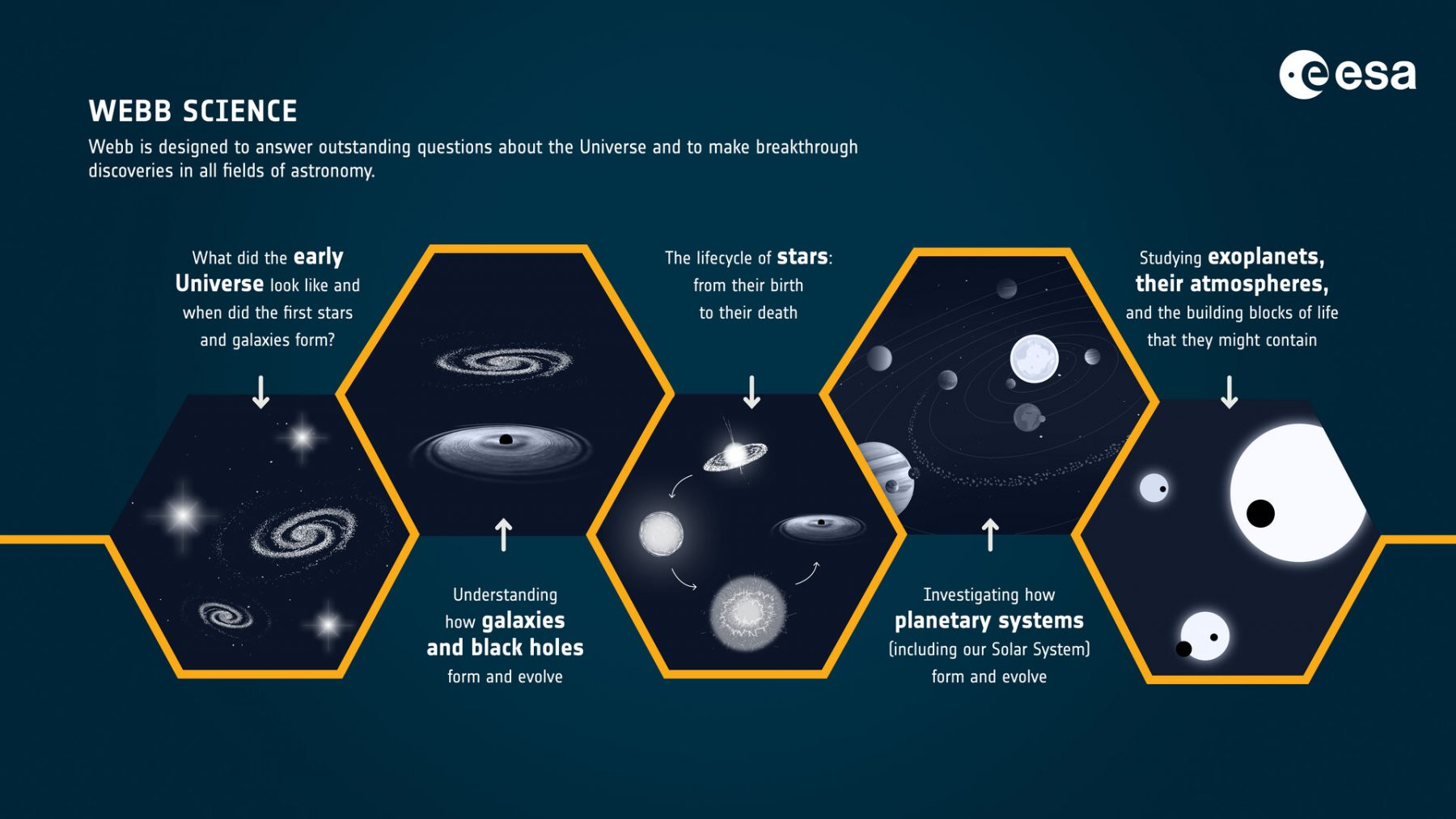 What will the James Webb telescope study. Credit: ESA