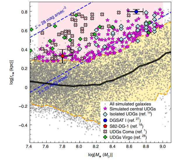 Distribution of sizes and masses of light galaxies in simulations and observations. Asterisks show ultradiffuse galaxies from the simulation, other colored markers show the observed ultradiffuse galaxies. The black line shows the median size of the galaxy in the simulation for a given mass. Credit: José Benavides et al. / Nature Astronomy Letters, 2021