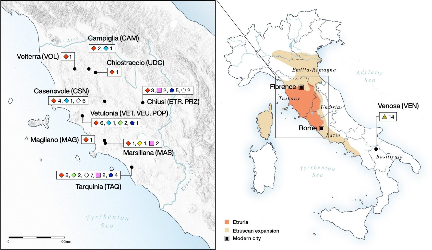 Distribution of the obtained data - the maximum extension of the Etruscan expansion and the number of individuals whose remains were analyzed from each site. Credit: Cosimo Posth et al. / Science Advances, 2021