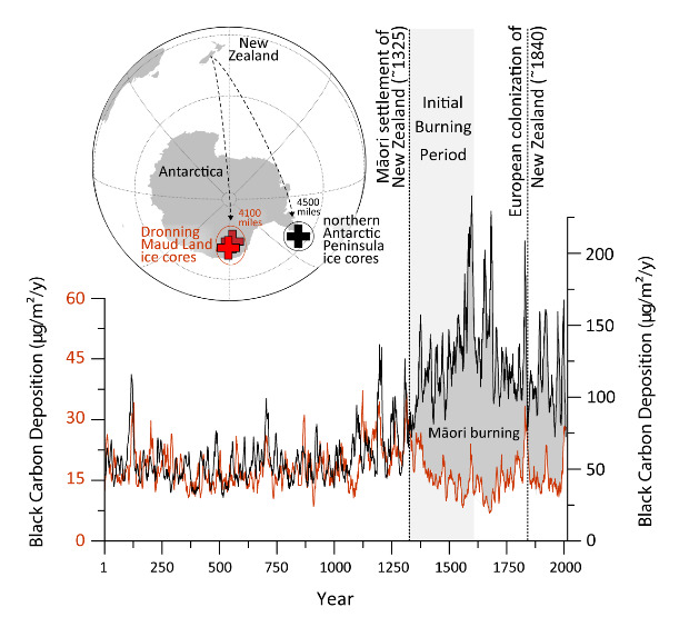 Dynamics of changes in the amount of black carbon deposits in ice cores recovered in Antarctica. Credit: Desert Research Institute