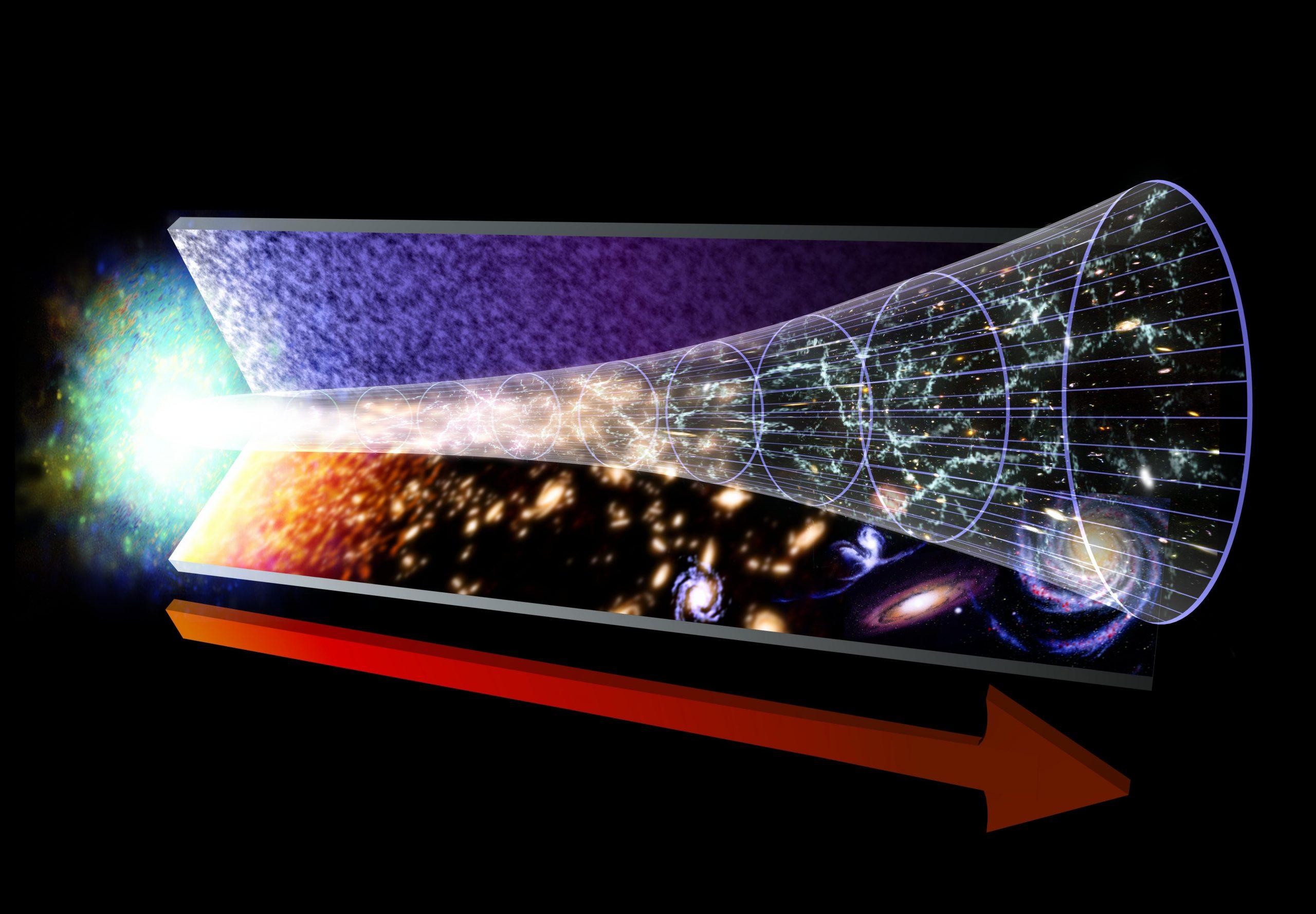 The Evolution of the Universe after the Big Bang. Credit: NASA