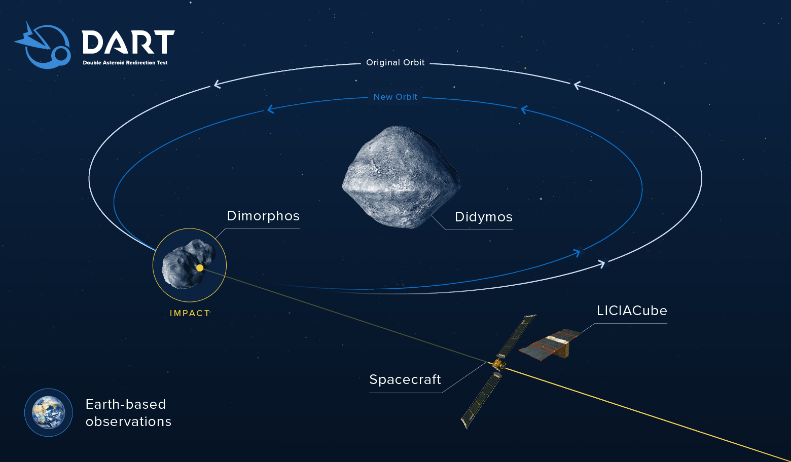 Infographic of the DART mission and the anticipated effect of the collision with the asteroid. Credit: NASA/Johns Hopkins APL